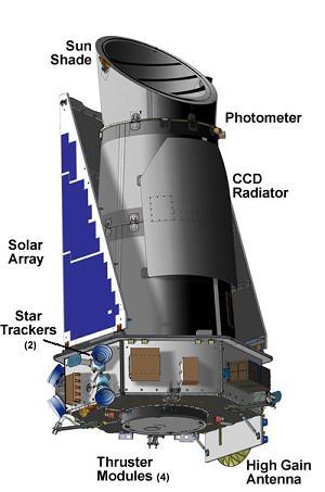 OrbitalHub » Kepler – The Exo-Planet Hunter